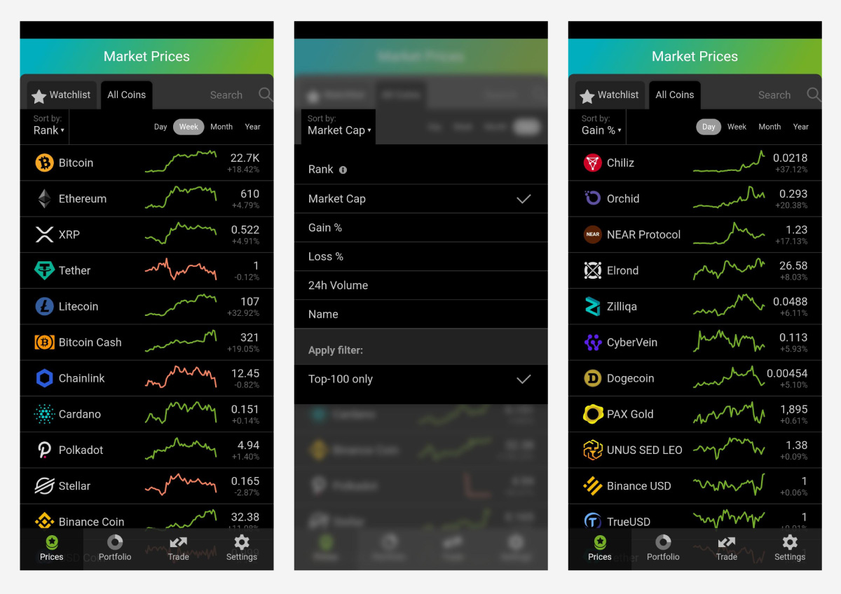 Discover thousands of markets. Order based on their daily, weekly, monthly, or yearly movements, their market volume, or simply by market cap.