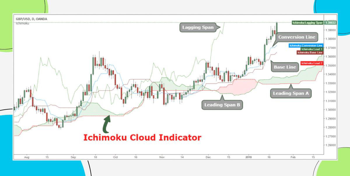 #3 – Ichimoku Clouds (IC)