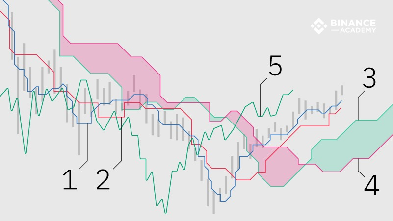 How does this indicator work?