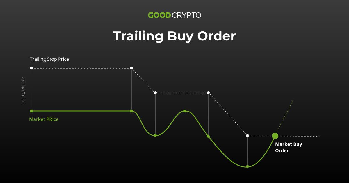 Trailing Stop order basics