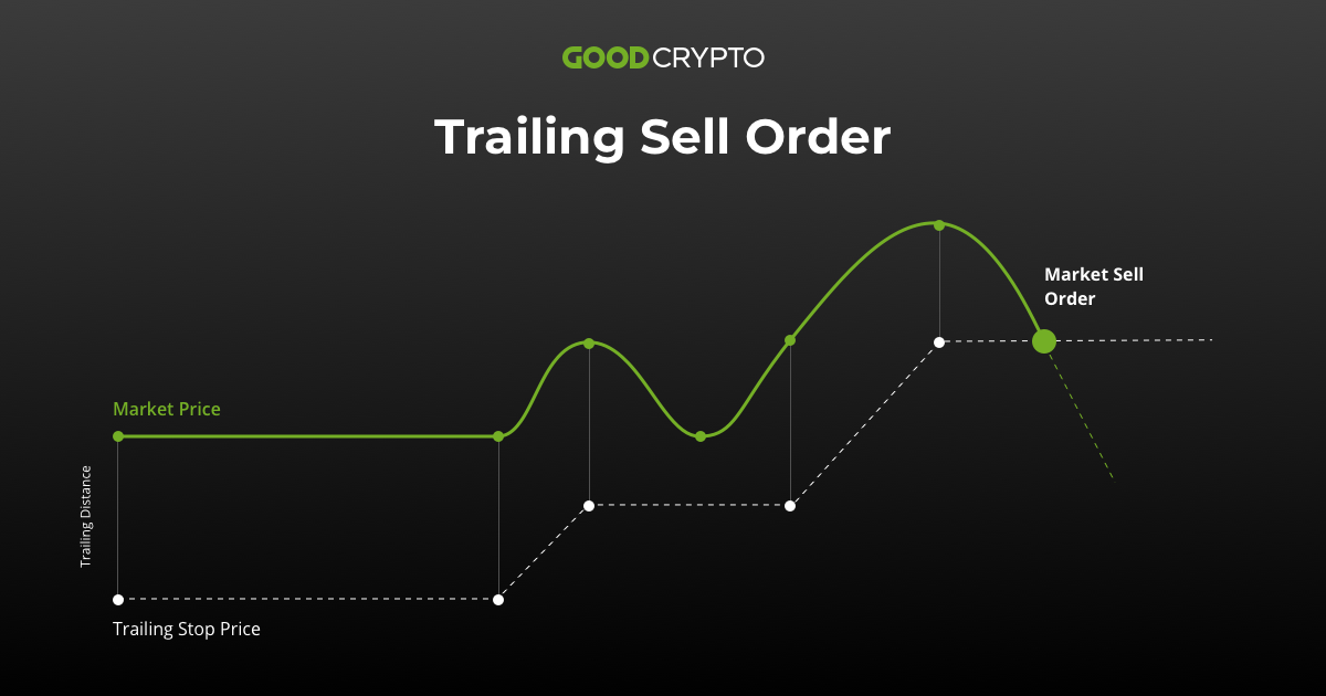 Trailing Sell Order