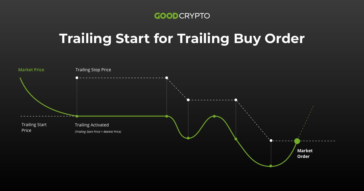 Trailing Start for Trailing Buy Order