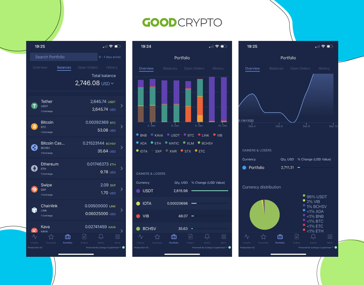 Coinigy's prices and visual tools to track portfolio on the mobile phone
