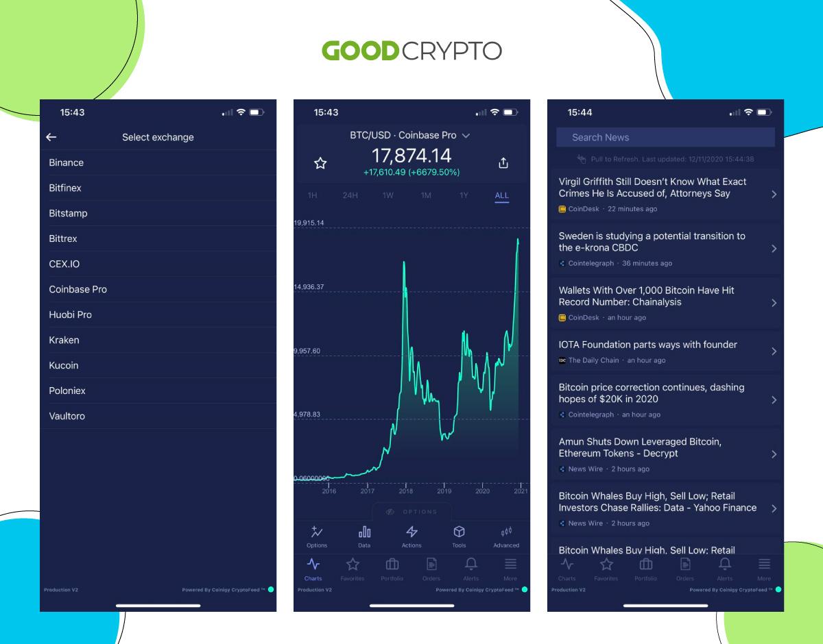 Мобильное приложение Coinigy: биржи с торговой функциональностью, графики и лента новостей