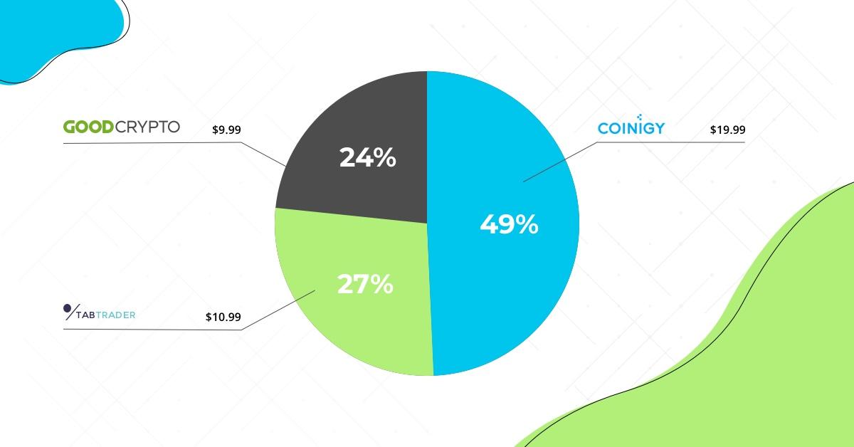 Месячное соотношение цен на разных платформах: Good Crypto, Coinigy, TabTrader