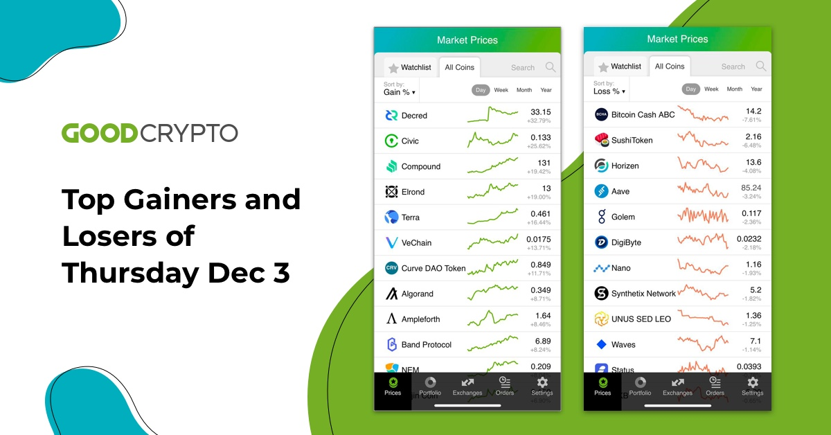 We have prepared for you the top-performing coins of Dec 3.