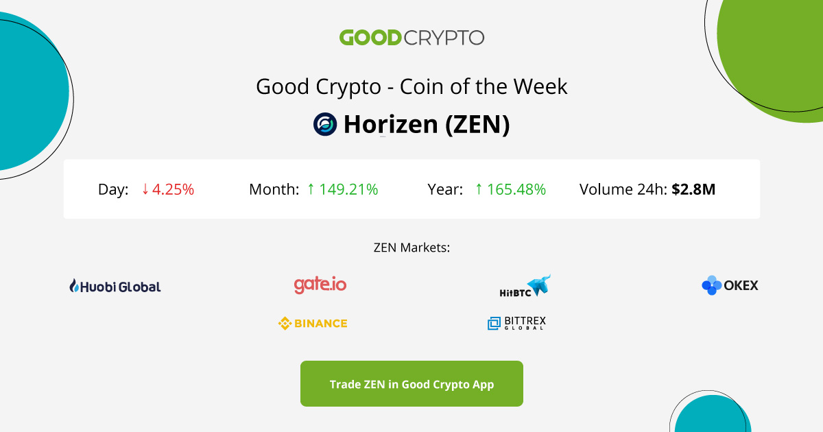 Coin of the Week: Horizen(ZEN)