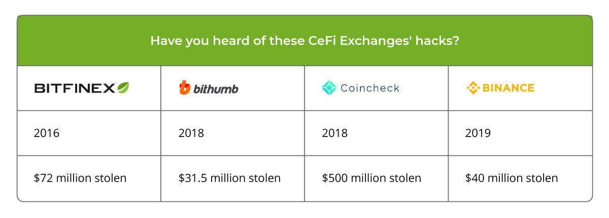 centralized crypto exchanges' accounts - are very vulnerable to hackers.