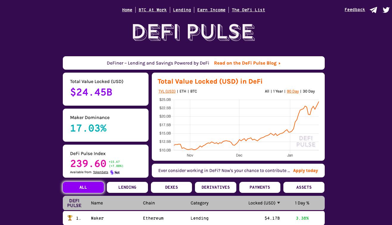 Например, вы можете воспользоваться DeFi Pulse. Это отличный ресурс с рейтингами, с помощью которого можно посмотреть, на какой платформе размещено больше всего средств или понять где ликвидность наиболее высока.