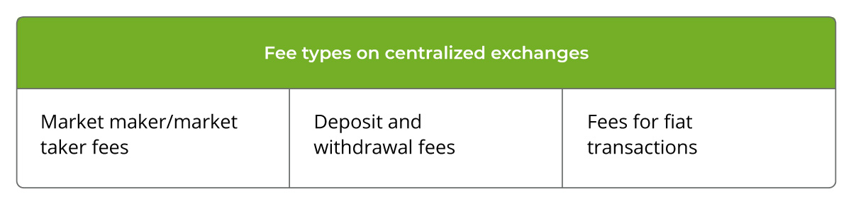 Fee types on centralized exchanges