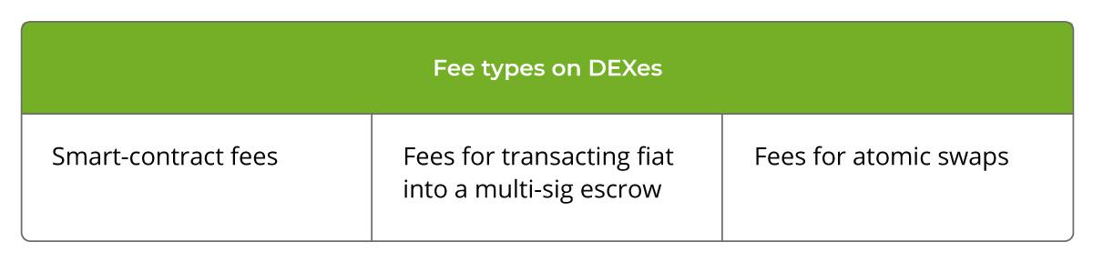 Fee types on DEXes