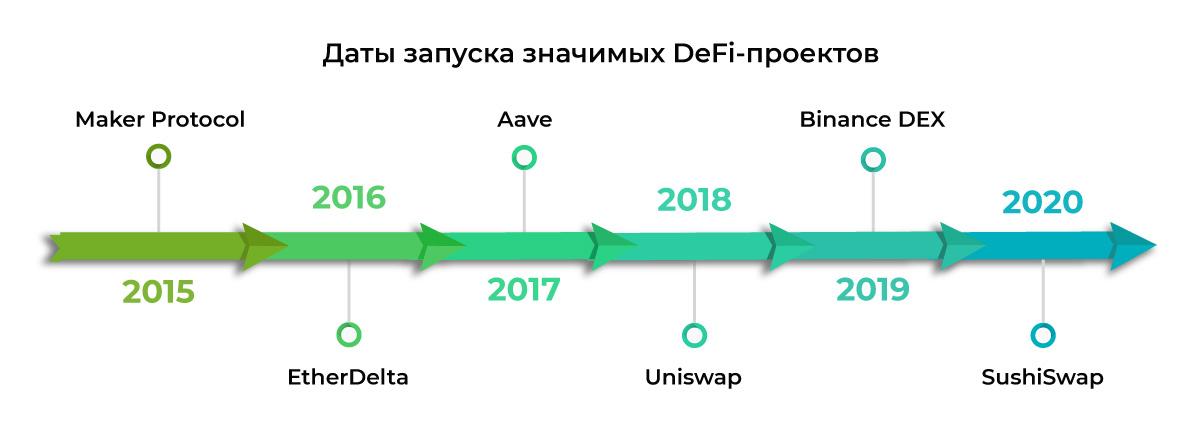 Даты запуска значимых DeFi-проектов