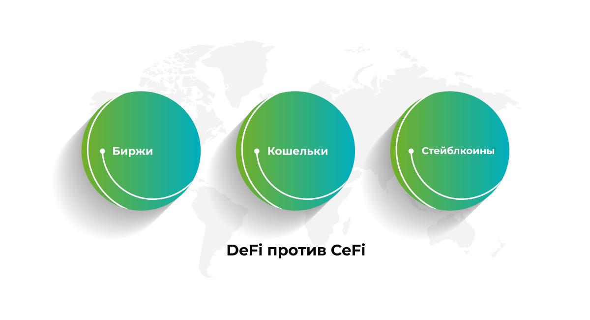 Децентрализованные финансы (DeFi) против централизованных (CeFi)