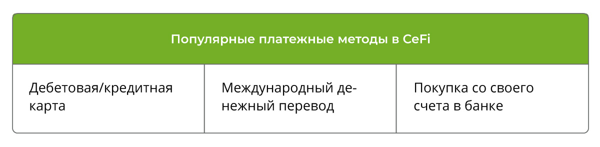 Популярные платежные методы в CeFi