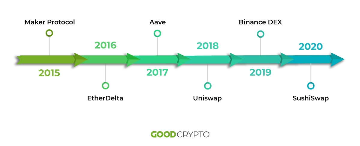 A brief history of DeFi projects