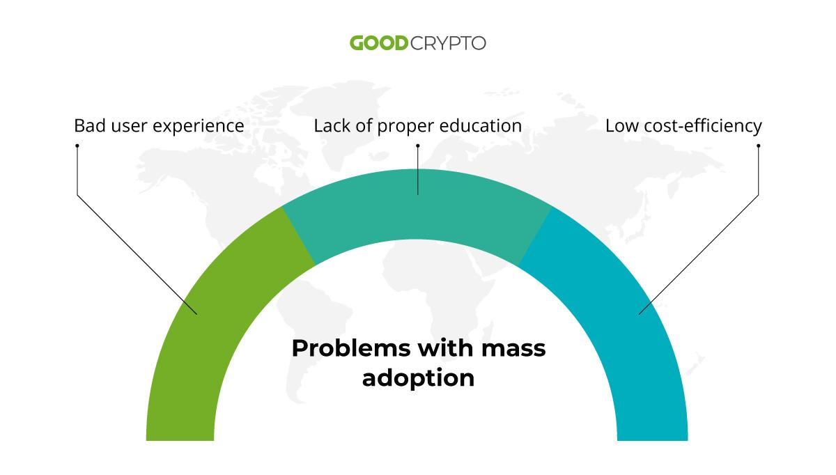 Problems with DeFi mass adoption