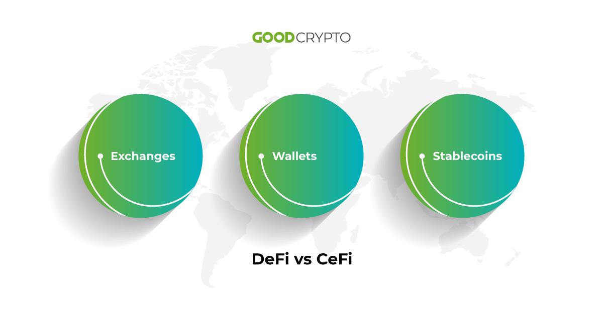 Decentralized (DeFi) vs Centralized (CeFi)