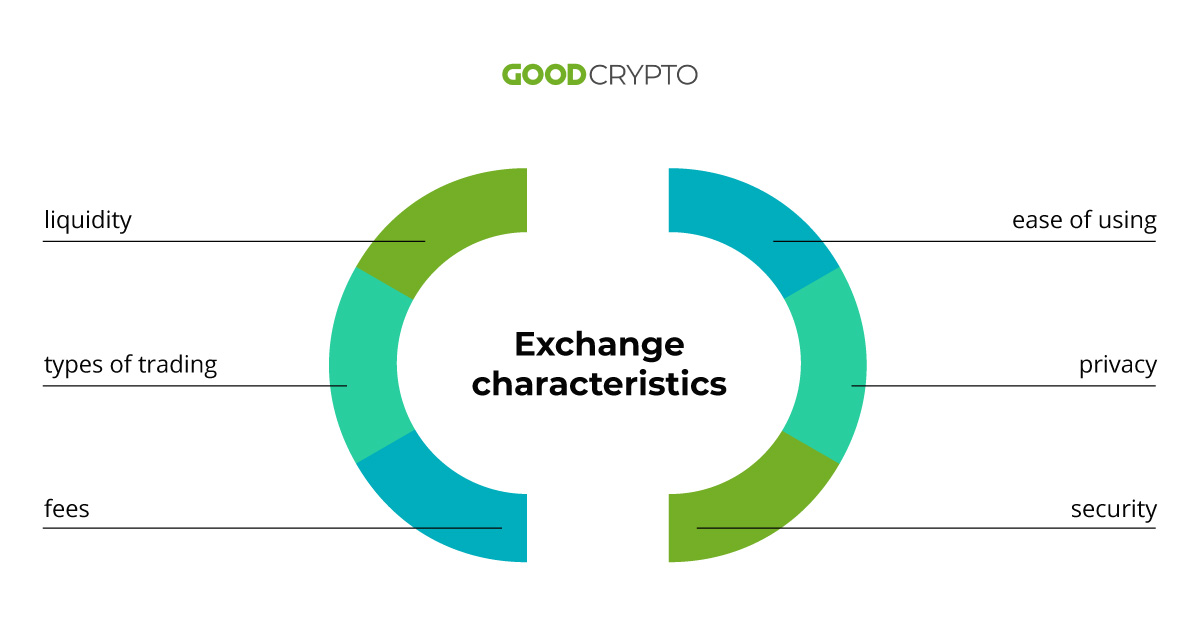Crypto exchange - one definition, two different market segments