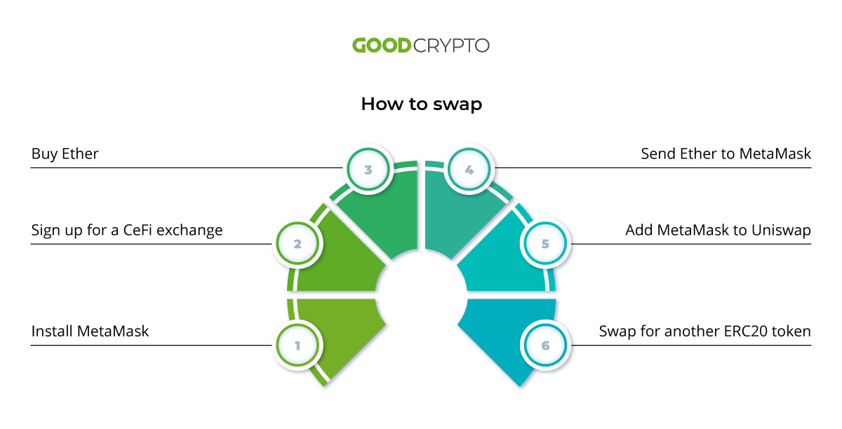 For a swap to take place, you input a token to sell and the output token to purchase instead