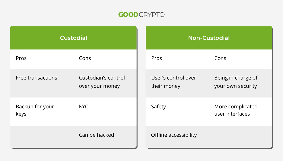 A few basic pros and cons to consider while choosing a wallet