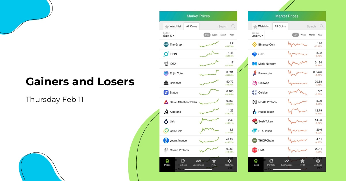 We have prepared for you top-performing coins of Feb 4.