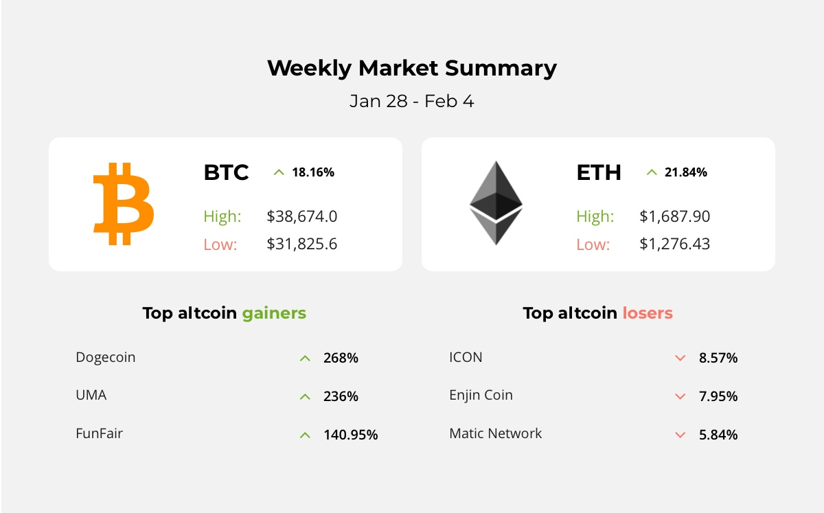 Musk raised the price of Bitcoin, Ethereum has a new record