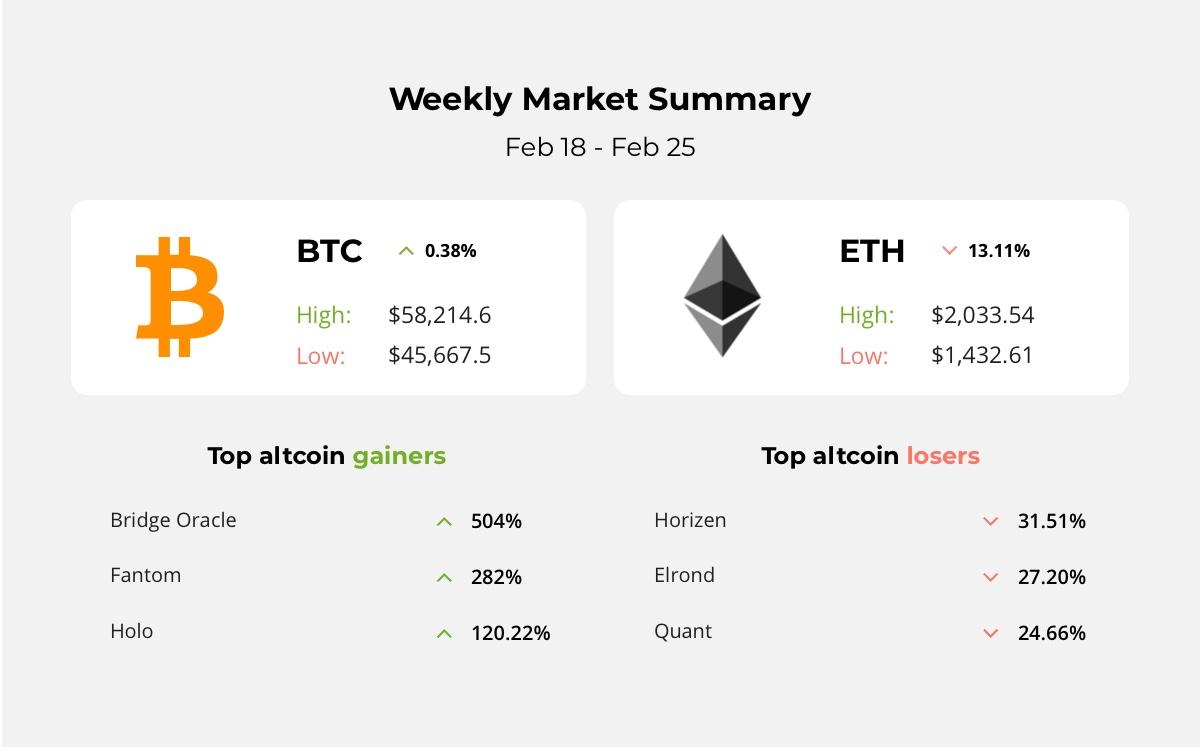CoinShares Launched Ethereum ETP, Bitcoin Startup BottlePay got big money