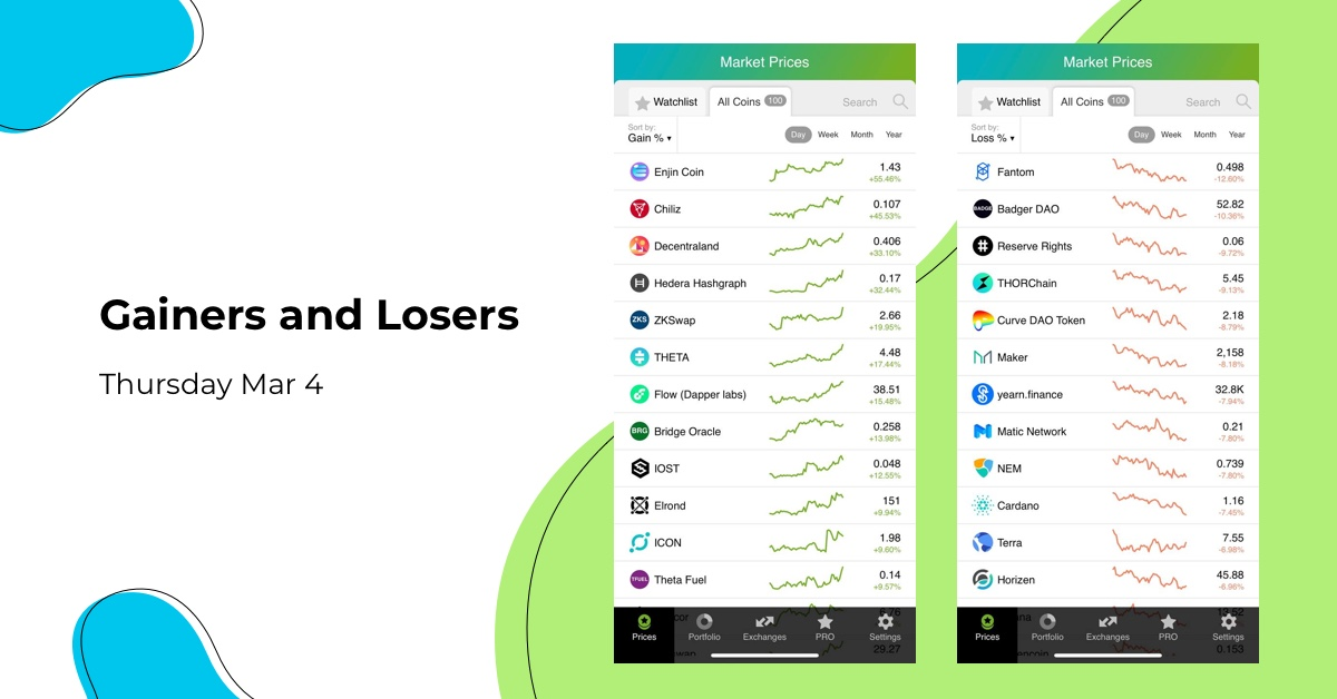 We have prepared for you top-performing coins of Mar 4.