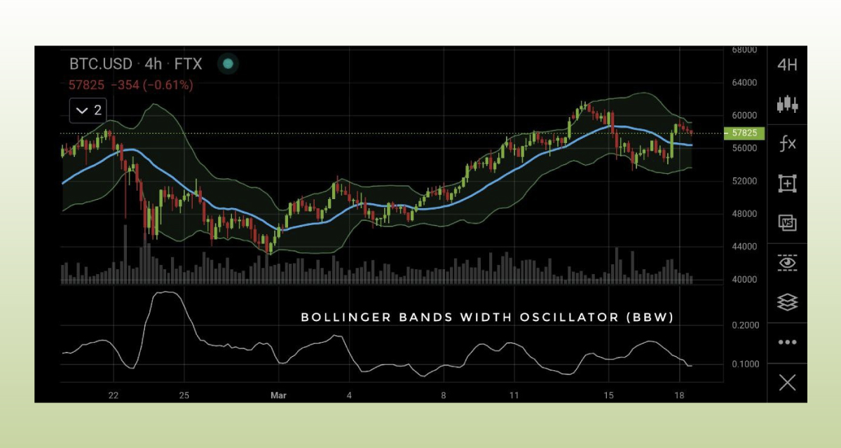 Good Crypto also has the Bollinger Bands Width (BBW) oscillator available in the app