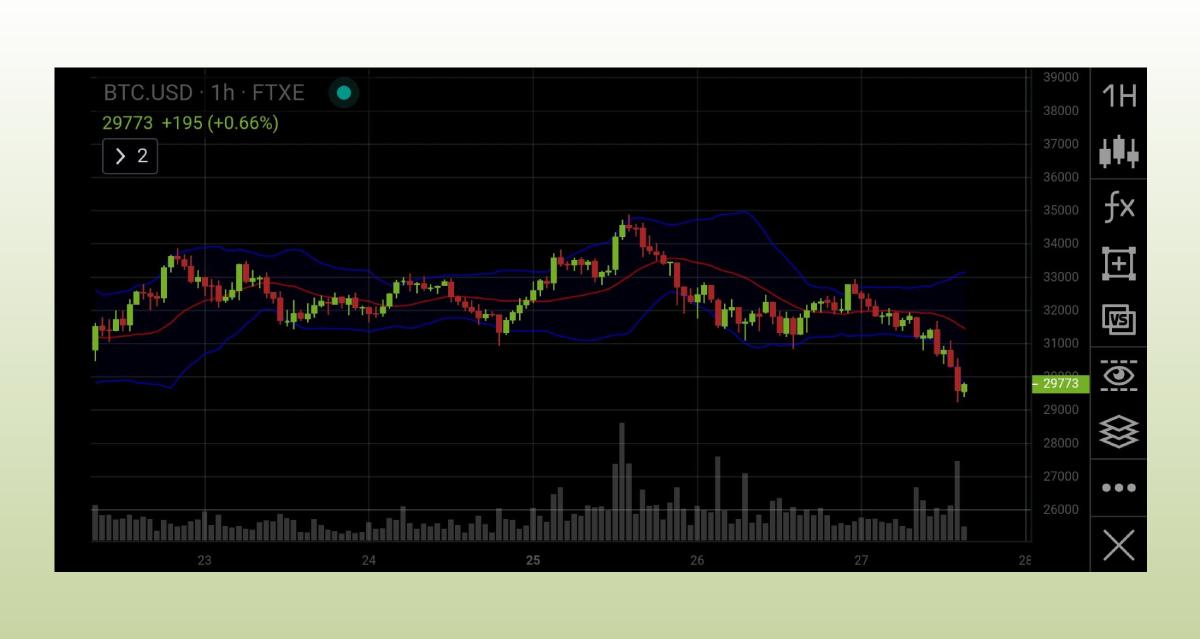 """Если цена вышла за диапазон линий Боллинджера снизу - это """"медвежий"""" сигнал, указывающий на вероятное дальнейшее снижения цены"""