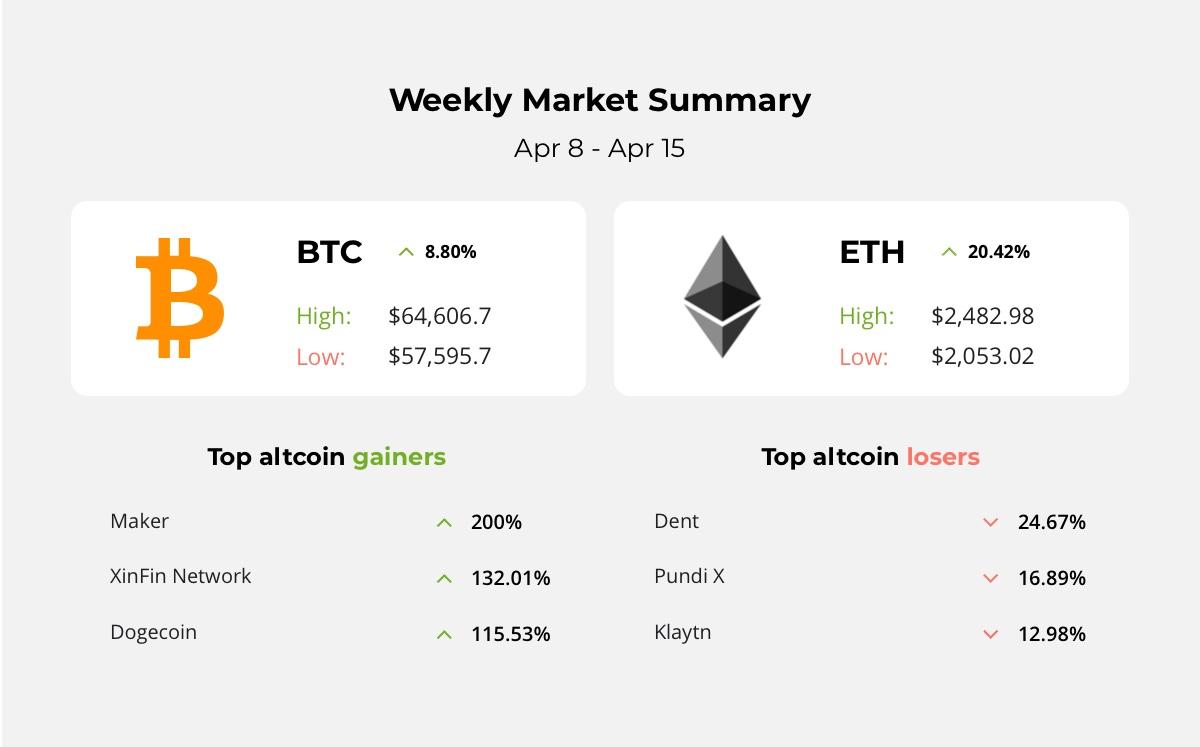 Bitcoin hits new record, Ethereum's Gitcoin raises $11.3 Million