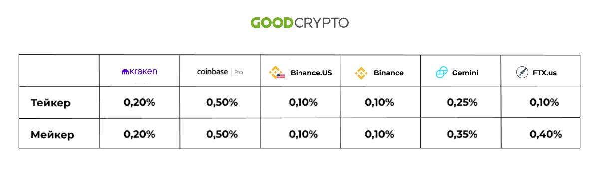 Как торговать криптовалютой на Coinbase Pro