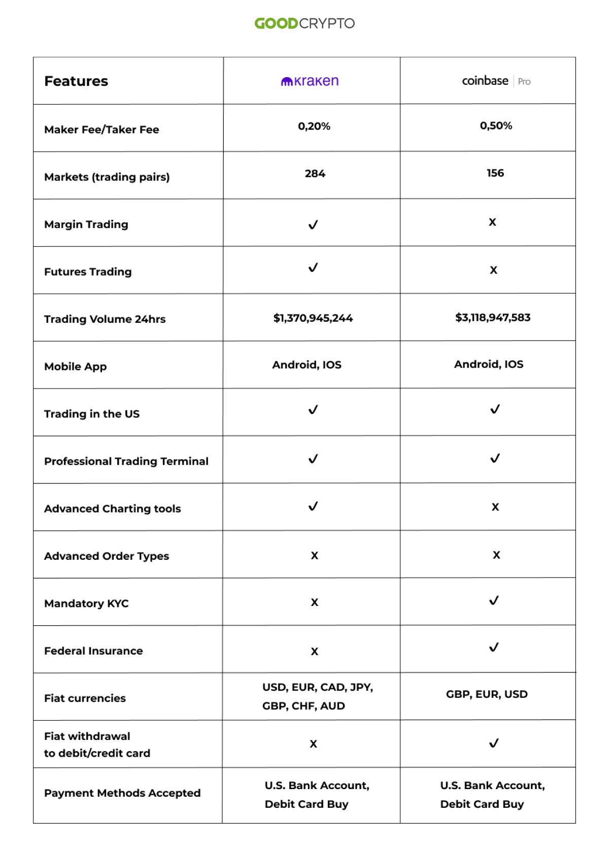 Kraken vs Coinbase: Comparison Table