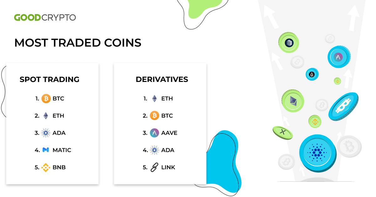 Spot trading: Bitcoin (BTC) was the most traded coin in the Good Crypto app last week.