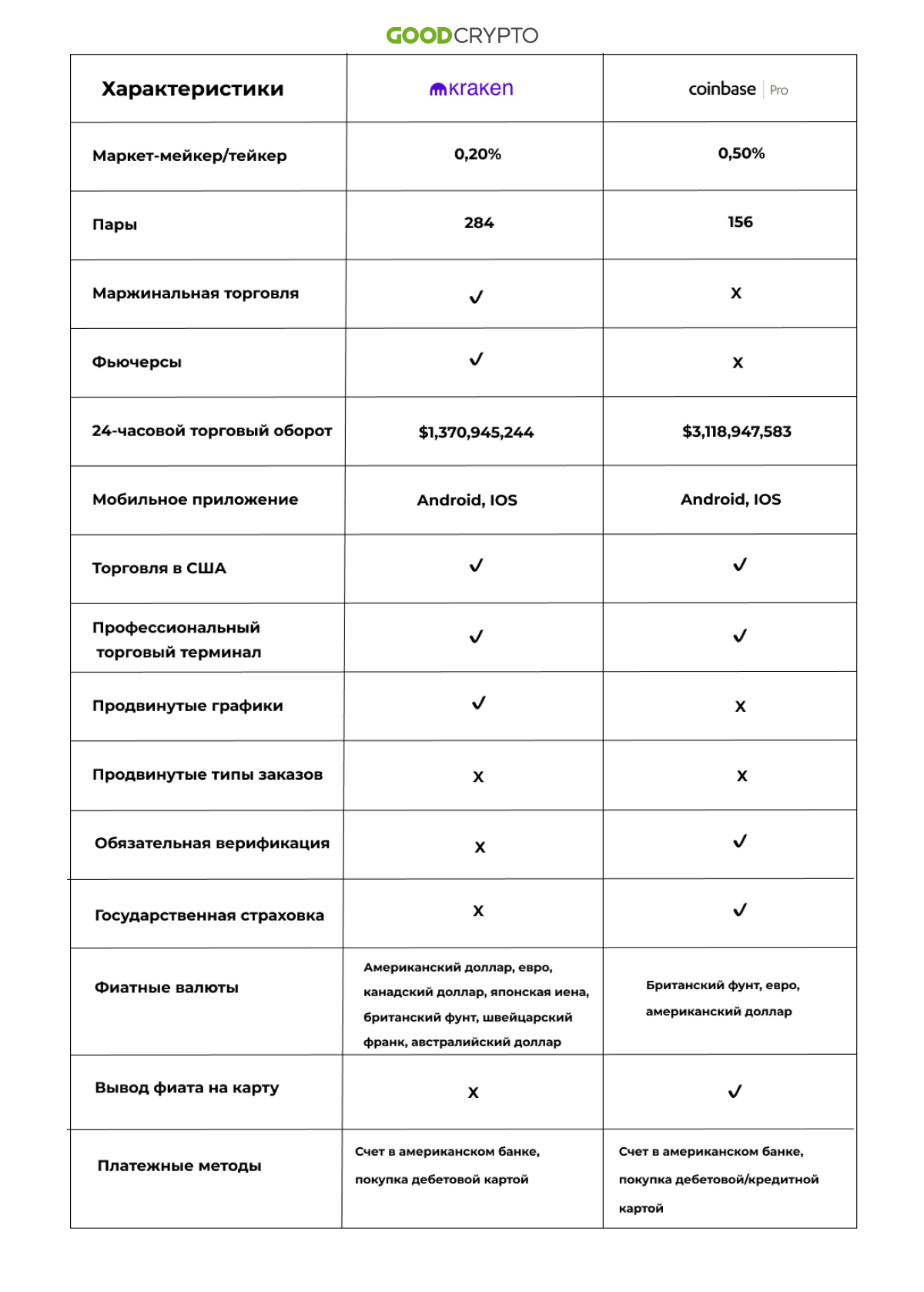 Кракен и Coinbase Pro: сравнительная таблица