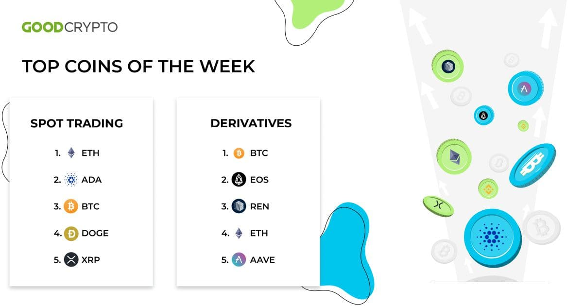 Spot trading: Over the past week, Ethereum ($ETH) and Cardano ($ADA) were the most traded coins in our app.