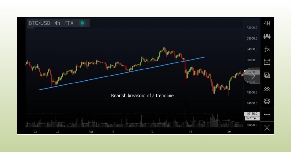bearish breakout of a trendline
