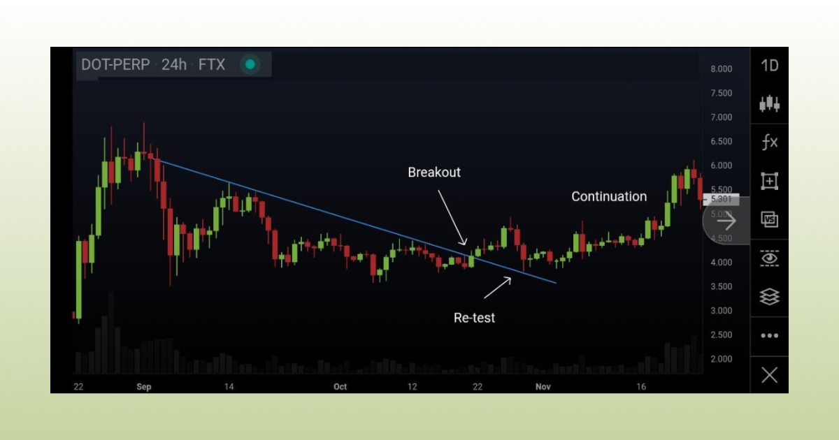 Breakout re-test and continuation of trend line