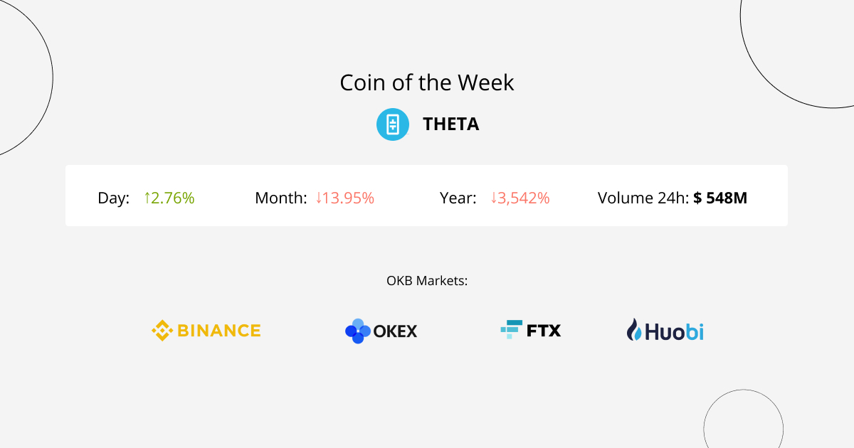 THETA is a cryptocurrency used in the decentralized video streaming protocol Theta Network.