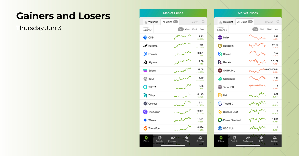 Gainers anf Losers Thursday Jun 3