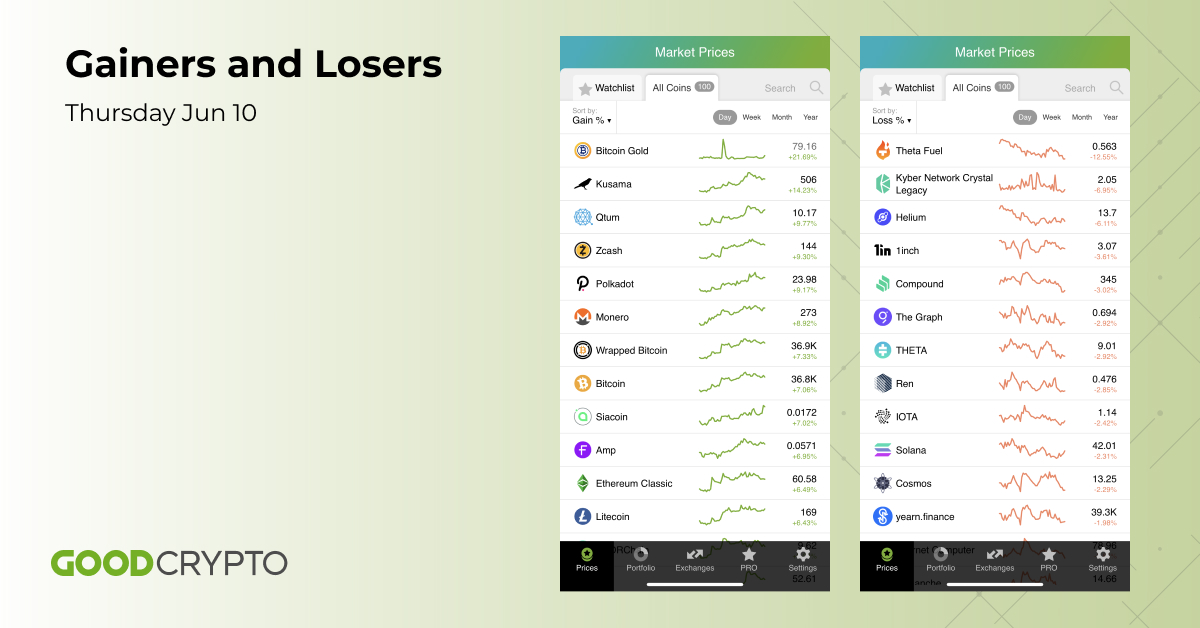 Top gainers and losers of the day