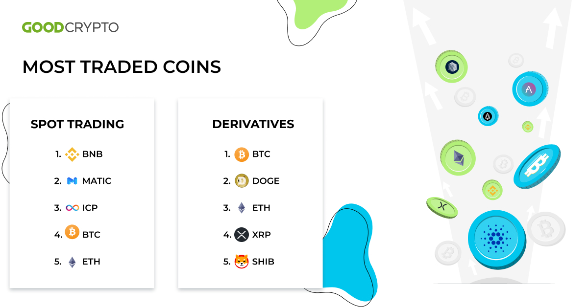 Surprisingly, this time, the most traded coin in the spot market was Binance coin (BNB).