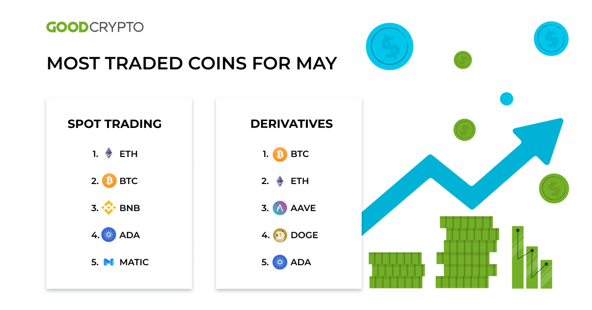 The best cryptocurrencies and the absolute leaders to buy were Ethereum (ETH) and Bitcoin (BTC), given the way their prices fluctuated.