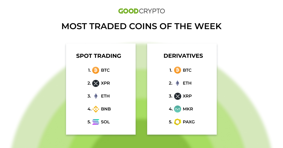 Unsurprisingly, Bitcoin (BTC) is holding the first place by trading volume again.
