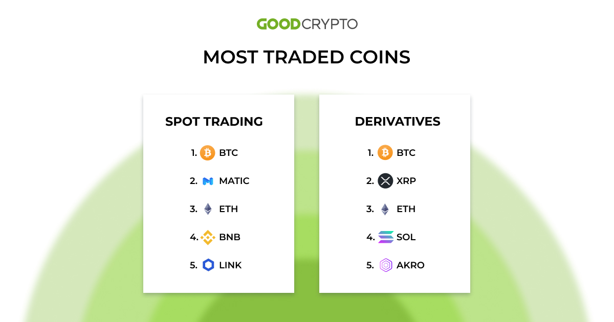 most traded coins