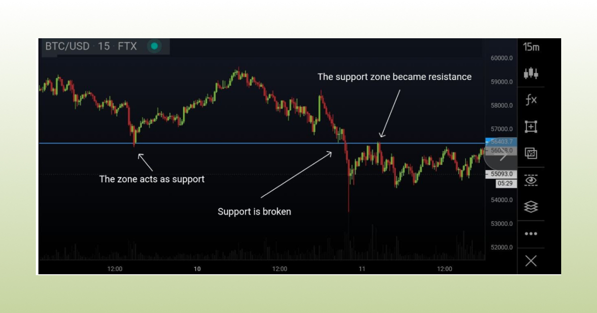 support resistance trend line