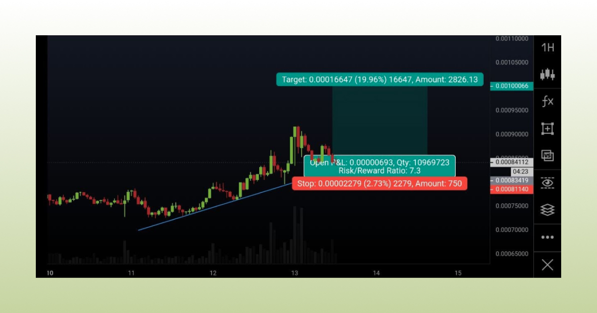 Support and resistance trading strategy: Trading a breakout