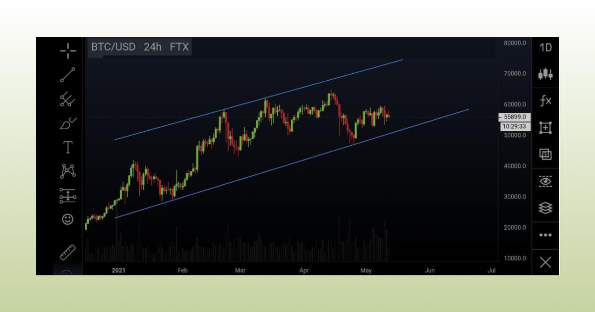 The trendlines
