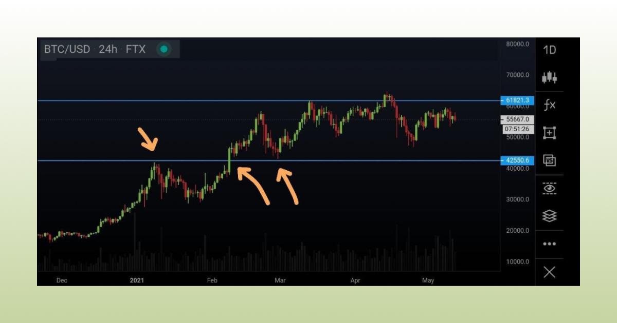 Bitcoin trend lines