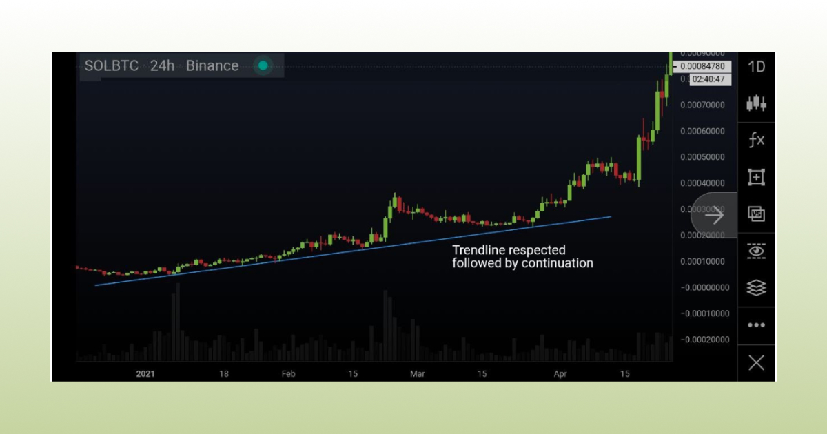 trendline respected followed by continuation
